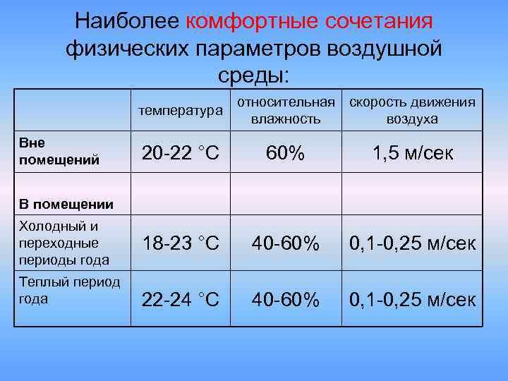 Какой должна быть оптимальная комнатная температура в жилых помещениях?
