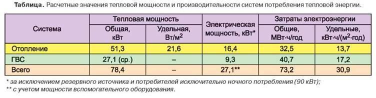 Гигакалорий в час  → килокалорий в час  , сгс и внесистемные единицы