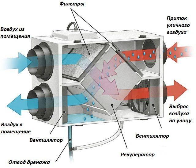 Все о рекуператорах воздуха