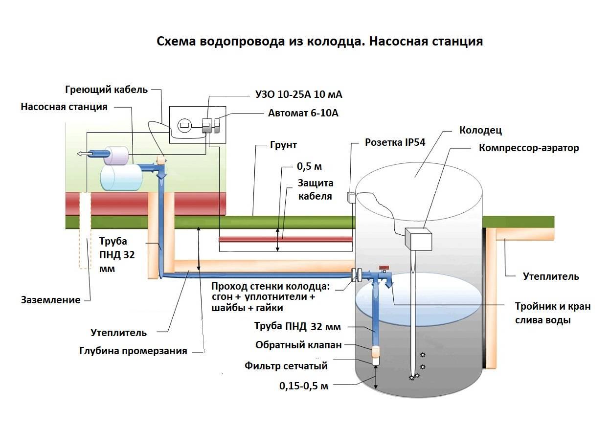 Водоснабжение частного дома: автономная система водоснабжения загородного дома, как правильно провести водопровод, монтаж оборудования, схема разводки, проводка воды, организация, какое водоснабжение выбрать, как подключить
