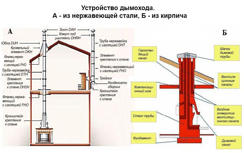 Требования к дымоходам газовых котлов