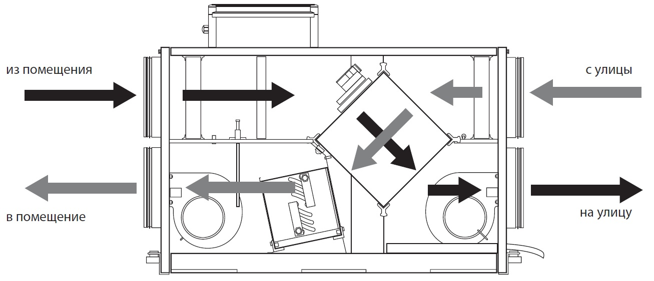 Рекуператор воздуха своими руками: чертежи самодельного рекуператора для частного дома. как сделать пластинчатый или роторный рекуператор для квартиры?