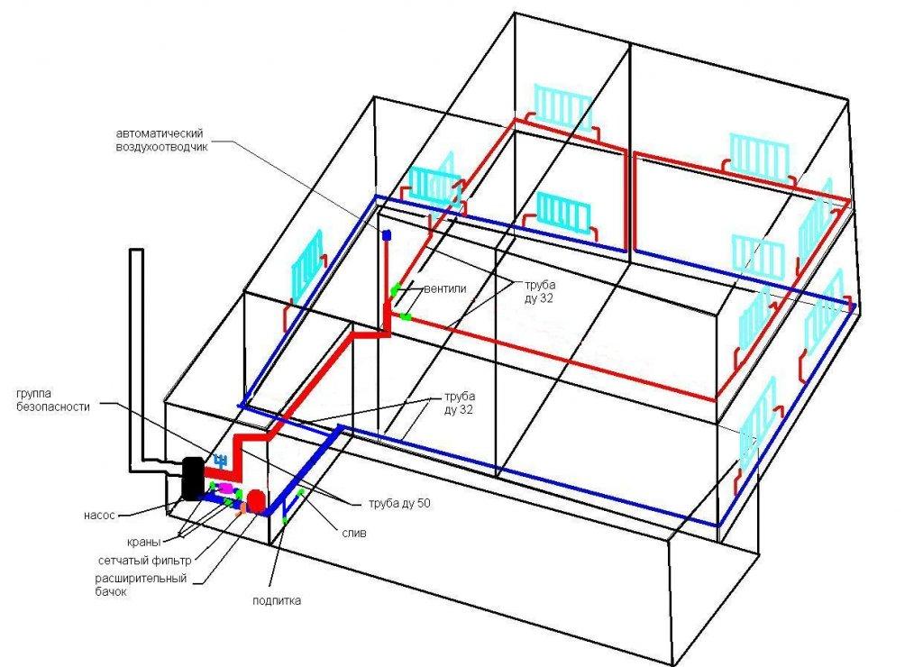 Схема отопления с принудительной циркуляцией двухэтажного дома – решение проблемы с теплом