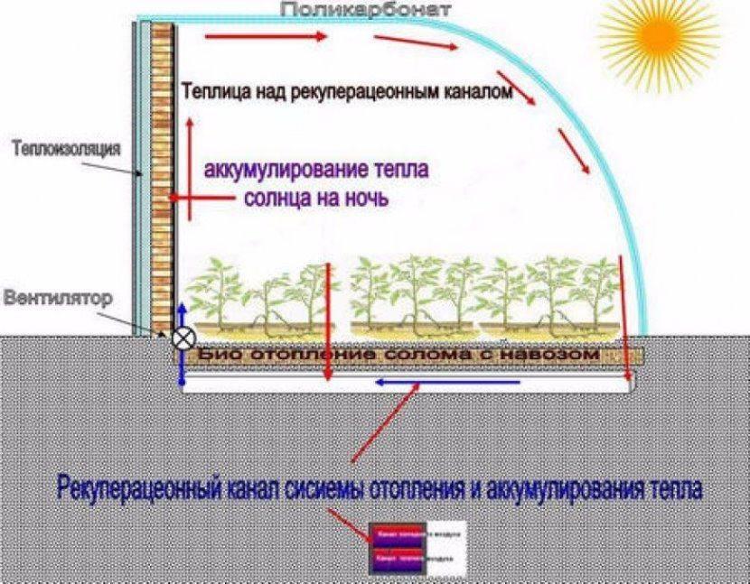 Как утеплить теплицу утепление парника из поликарбоната своими руками, как утеплять землю весной и на зиму, пленкой или укрывным материалом