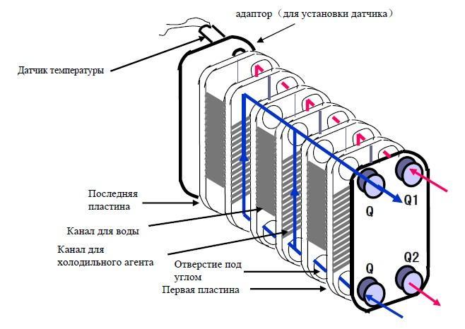 Изготовление теплообменника своими руками