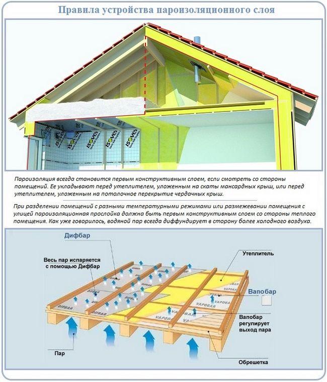 Какой стороной класть пароизоляцию к утеплителю: технические нюансы, особенности монтажа, выбор материала