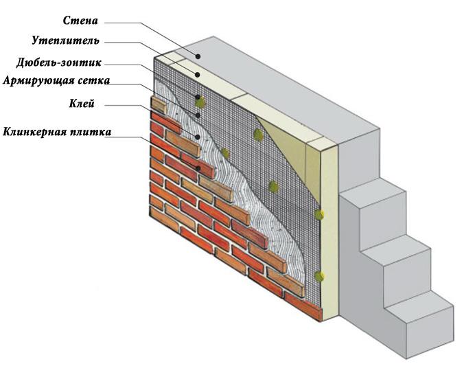 Покрытие для пенопласта: наклейка армирующей сетки, армирование и финишная отделка