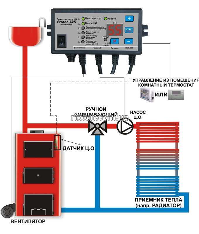 Механические и электронные регуляторы тяги для твердотопливных котлов
