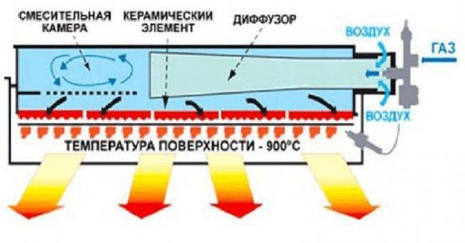 Каталитический газовый обогреватель - разновидности и характеристики