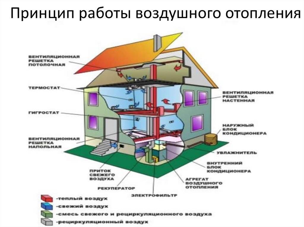 Системы воздушного отопления, плюсы и минусы, проектирование, схема