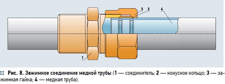 Американка для полипропиленовых труб: соединительная муфта, размеры разъемного соединения, пайка фитингов