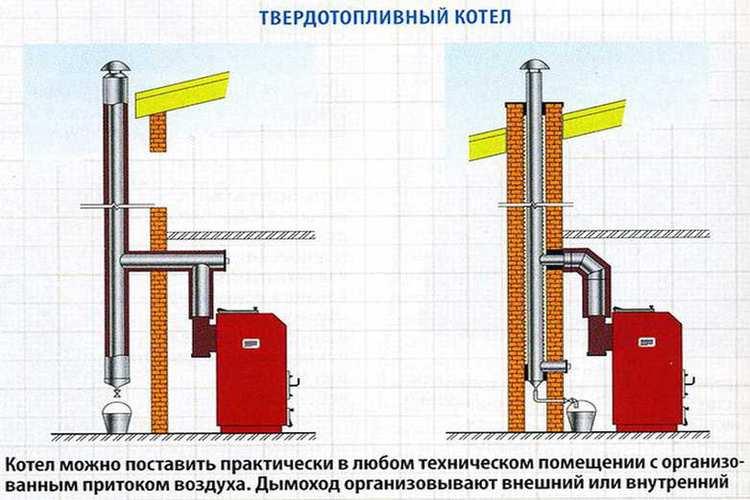 Дымоход из кирпича – устройство и последовательность монтажа