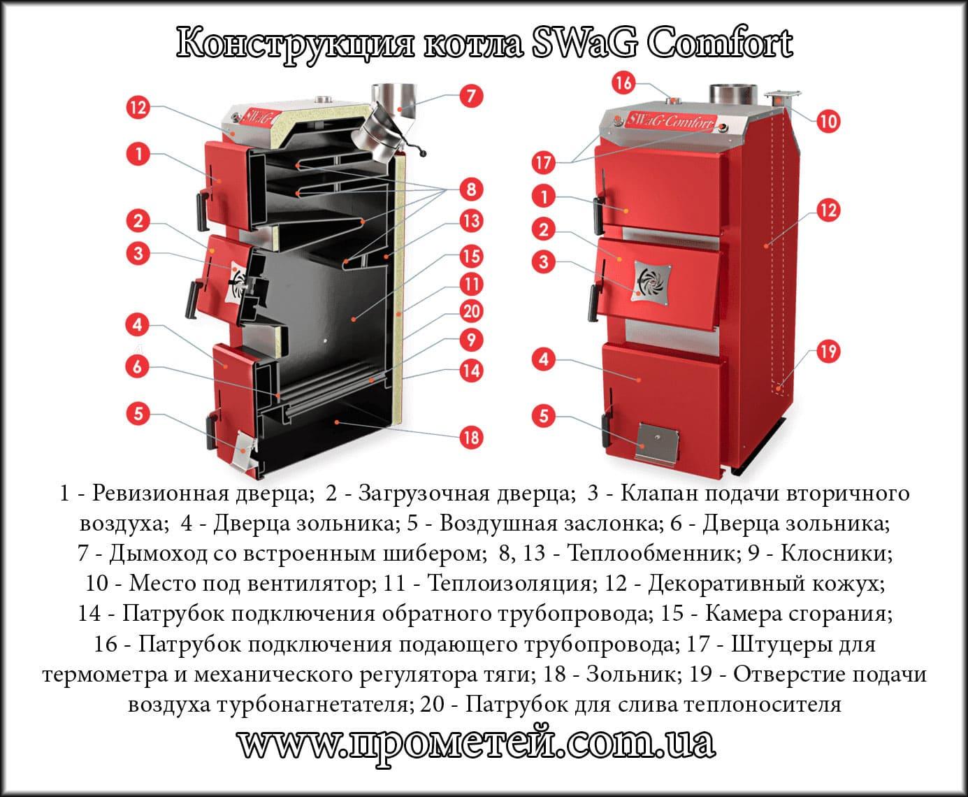 Обзор пиролизных котлов отопления длительного горения на твердом топливе