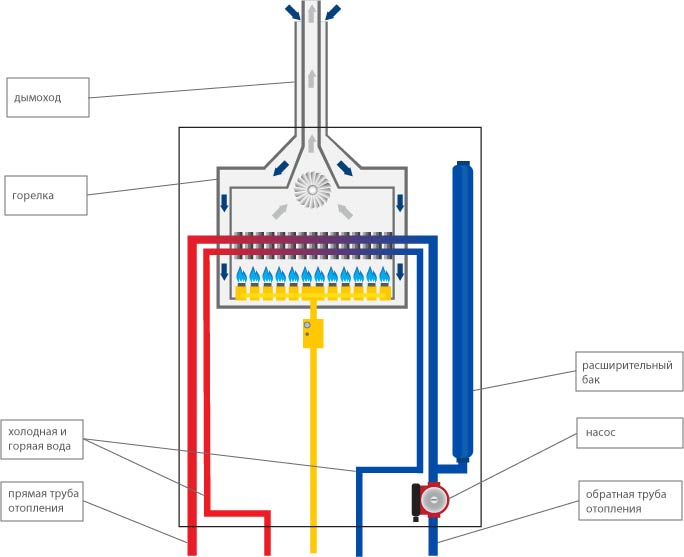 Устройство газового котла: одноконтурного и двухконтурного | тепломонстр