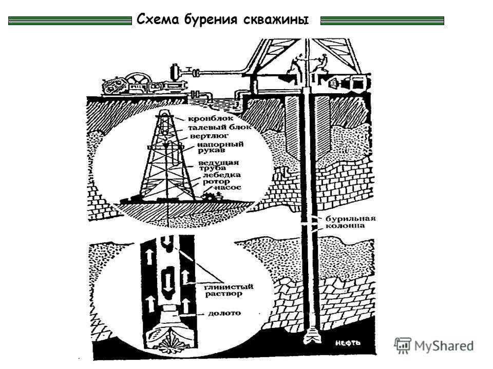 Способы бурения скважин: колонковое, роторное, шнековое - точка j