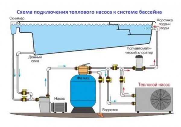 Нагреватель для бассейна: электрические, топливные, газовые, солнечные и тепловые устройства и их характеристики