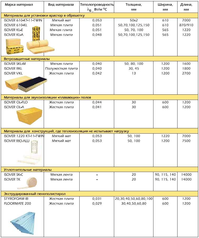 Материалы для теплоизоляции, их плюсы и минусы |