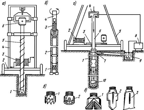 Бурение скважины желонкой: обзор технологии работ