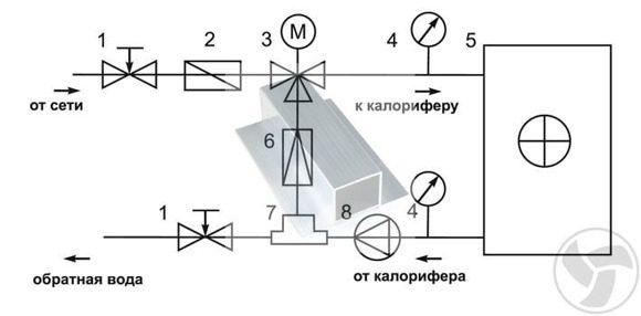 Узел обвязки калорифера приточной установки системы вентиляции