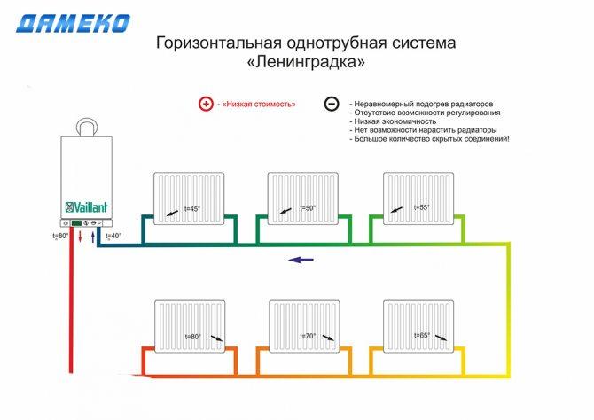 Устранение неполадок и порядок ремонта систем отопления