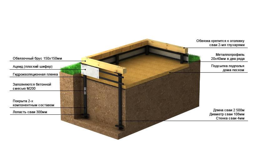 Утепление свайно-винтового фундамента деревянного дома