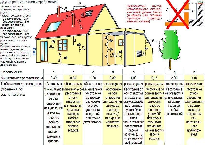 Вентиляция и отопление: нормы, правила, особенности
