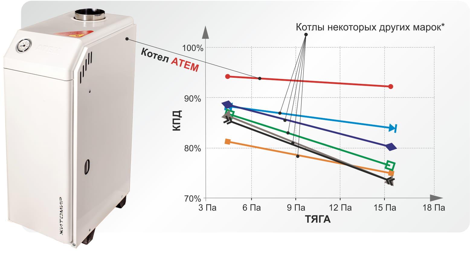 Отзыв о газовом котле житомир-3 от компании атем