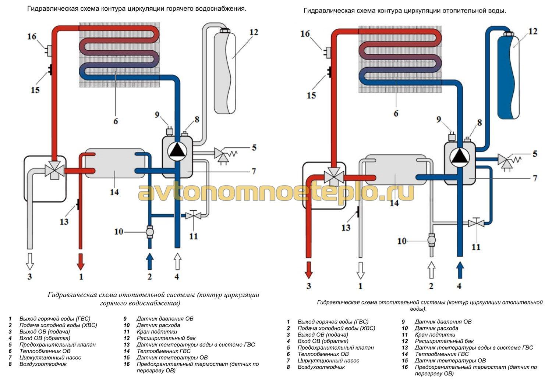 Для чего нужен и как изготовить теплообменник для горячей воды от отопления самостоятельно?