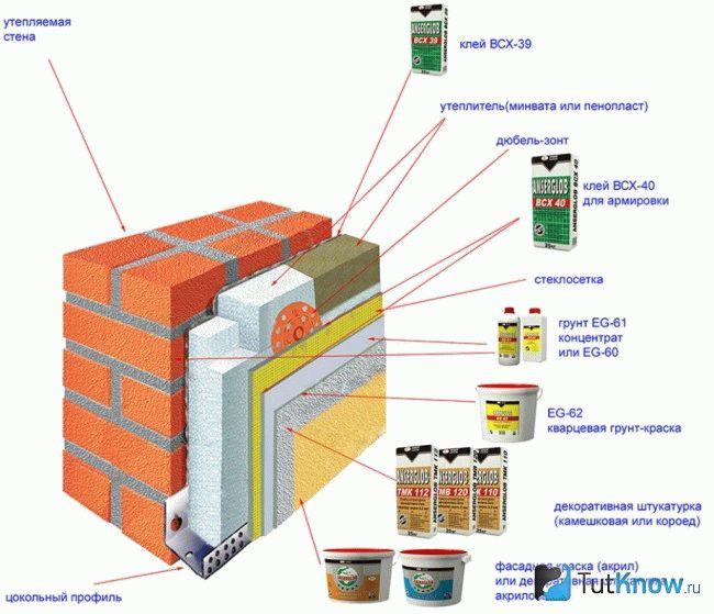 Какой выбрать пенопласт для утепления дома? | строительный блог вити петрова