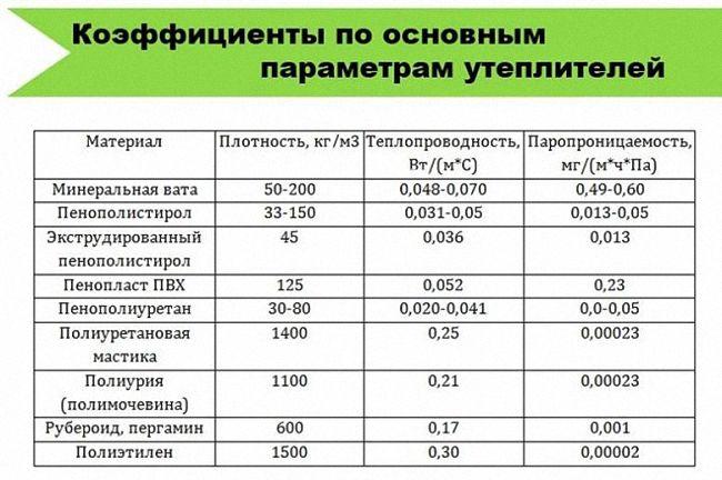 Таблица данных по теплопроводности утеплителей