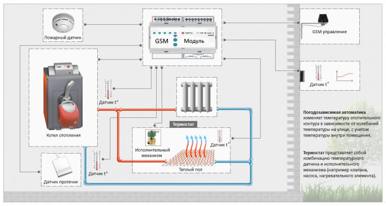 Автоматизация отопления умного дома