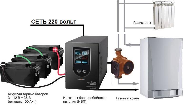 Источники бесперебойного питания для газовых котлов