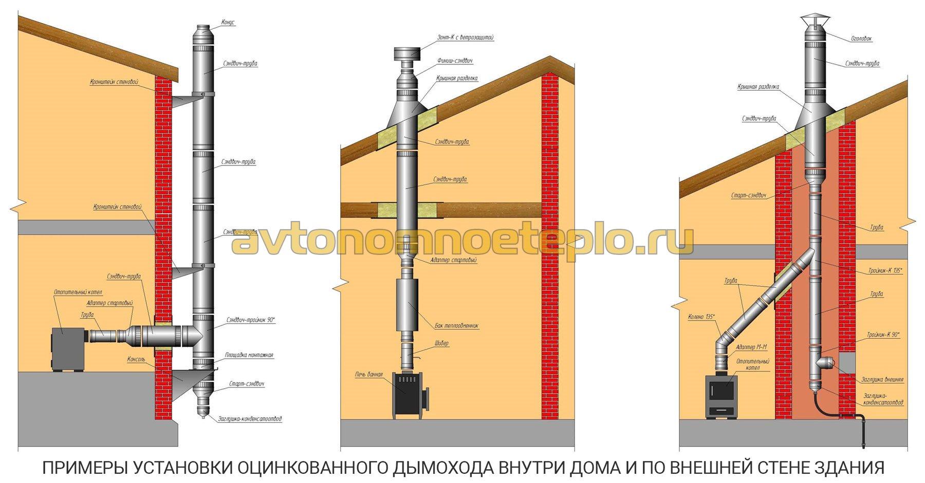 Чем изолировать трубу дымохода: чем обмотать, заизолировать металлическую дымовую трубу, утепление, изоляция железной дымоходной печной трубы