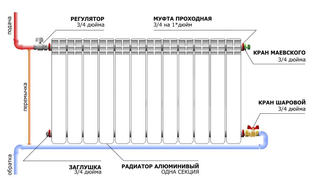 Установка радиаторов отопления своими руками: варианты подключения, этапы монтажа, советы и рекомендации