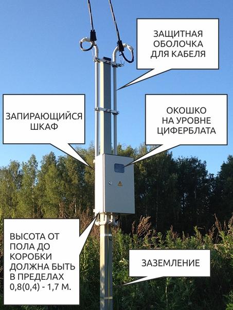 Установка счетчика электроэнергии в частном доме и выбор прибора