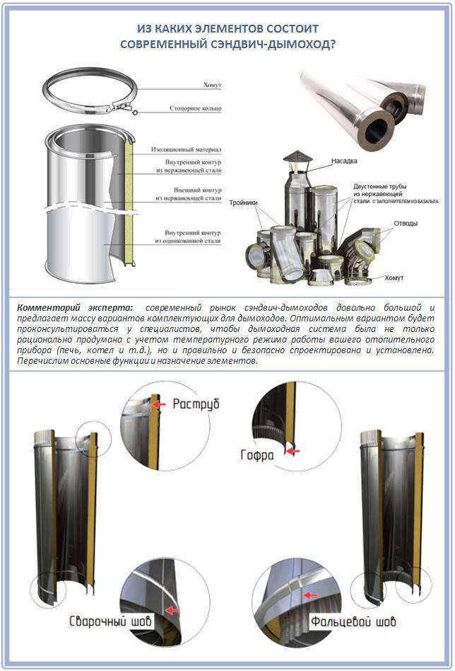 Монтаж дымоходов из нержавеющей стали – инструкция и видео