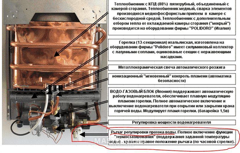 Вытяжка для газовой колонки: возможности, причины установки, материалы
