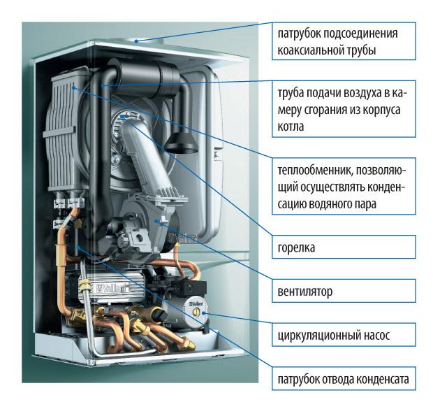 Конденсационный котел, настенный, газовый агрегат и принцип его работы
