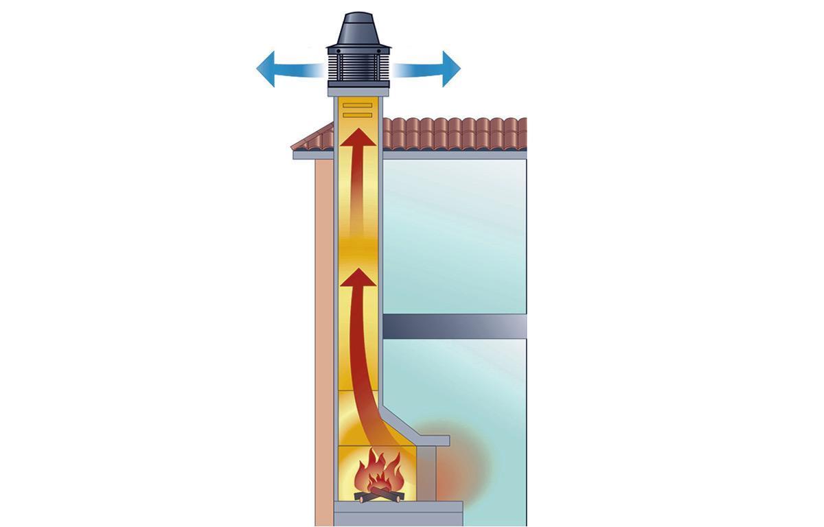 Дефлектор на вытяжную трубу: принцип работы и какой лучше выбрать для вытяжки
