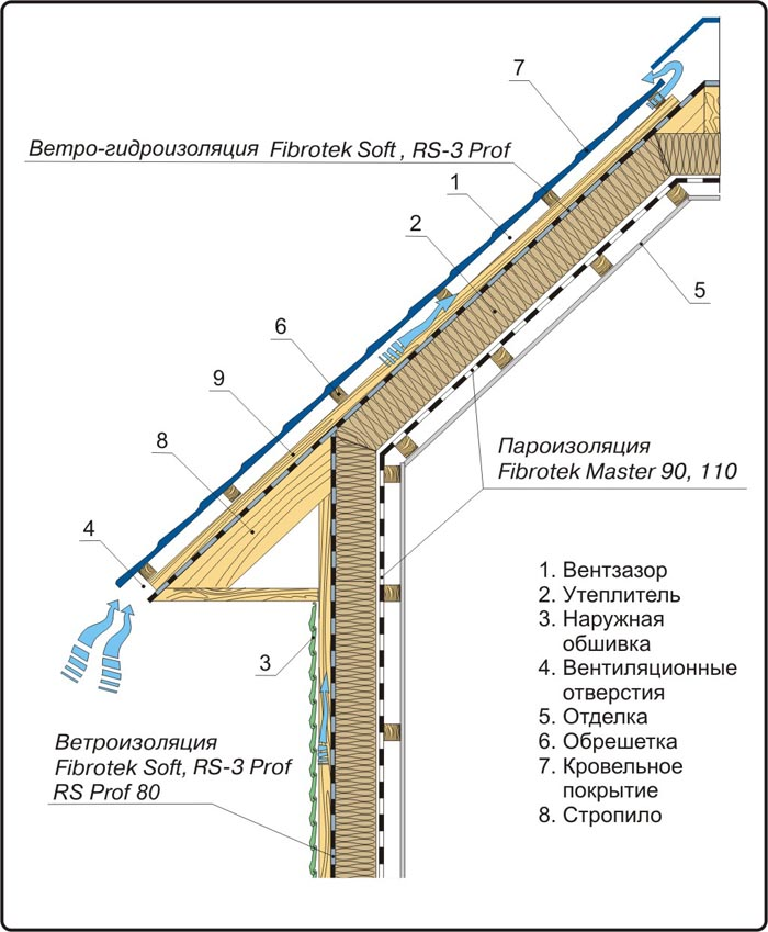Чем отличается пароизоляция от гидроизоляции: разница в использовании