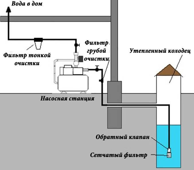 Водоснабжение частного дома из скважины: вода в дом своими руками