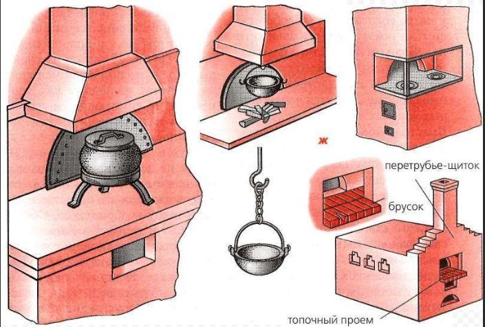 Виды печей из кирпича для дома