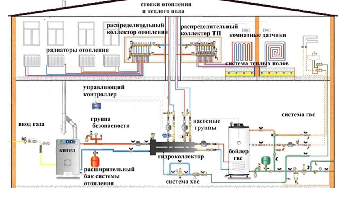Монтаж отопления - частный дом, установка и схема системы отопления