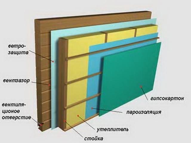 Как утеплить дом из бруса изнутри правильно
