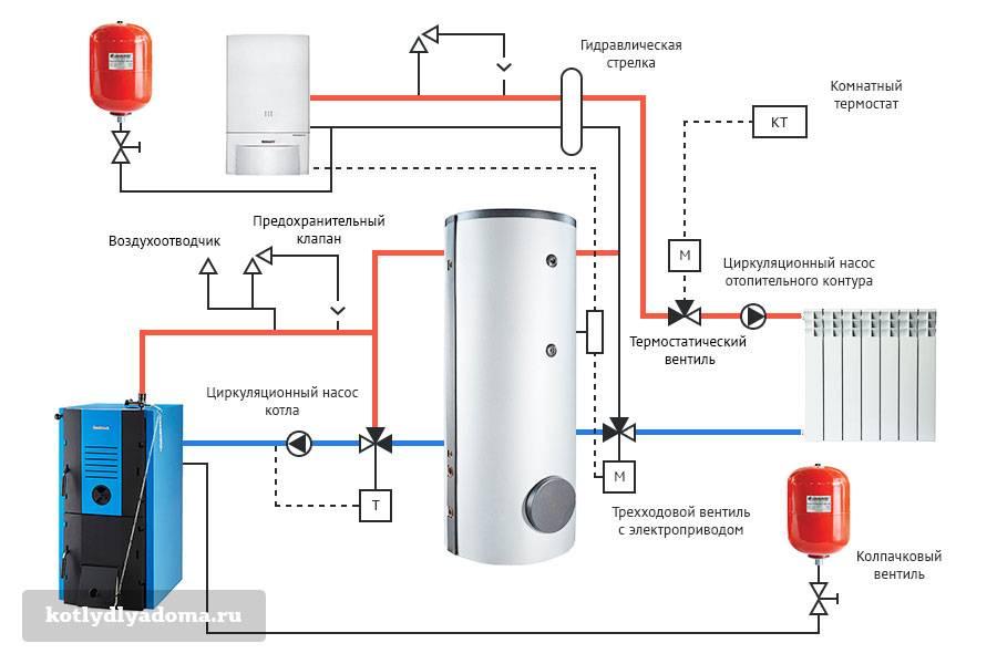 Разные схемы обвязки твердотопливного котла отопления