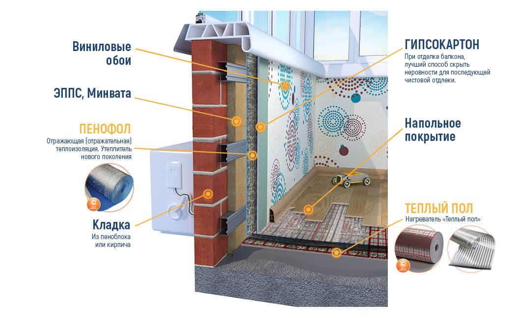 Отражающая теплоизоляция: виды, характеристики | строй советы