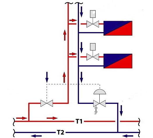 Балансировка системы отопления в частном доме: как распределить тепло по комнатам