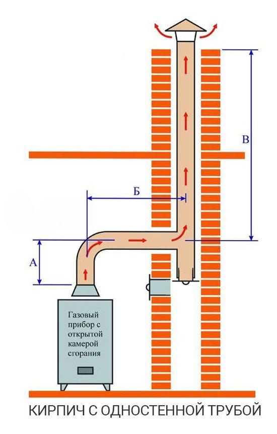 Труба дымовая кирпичная: кладка, как выложить печную трубу из кирпича, размеры