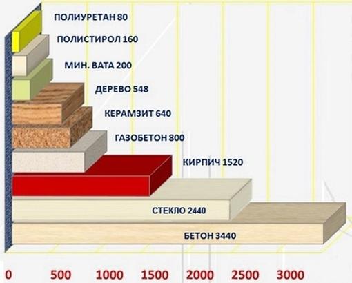 Сравнение теплоизоляции стеновых материалов. плюсы и минусы