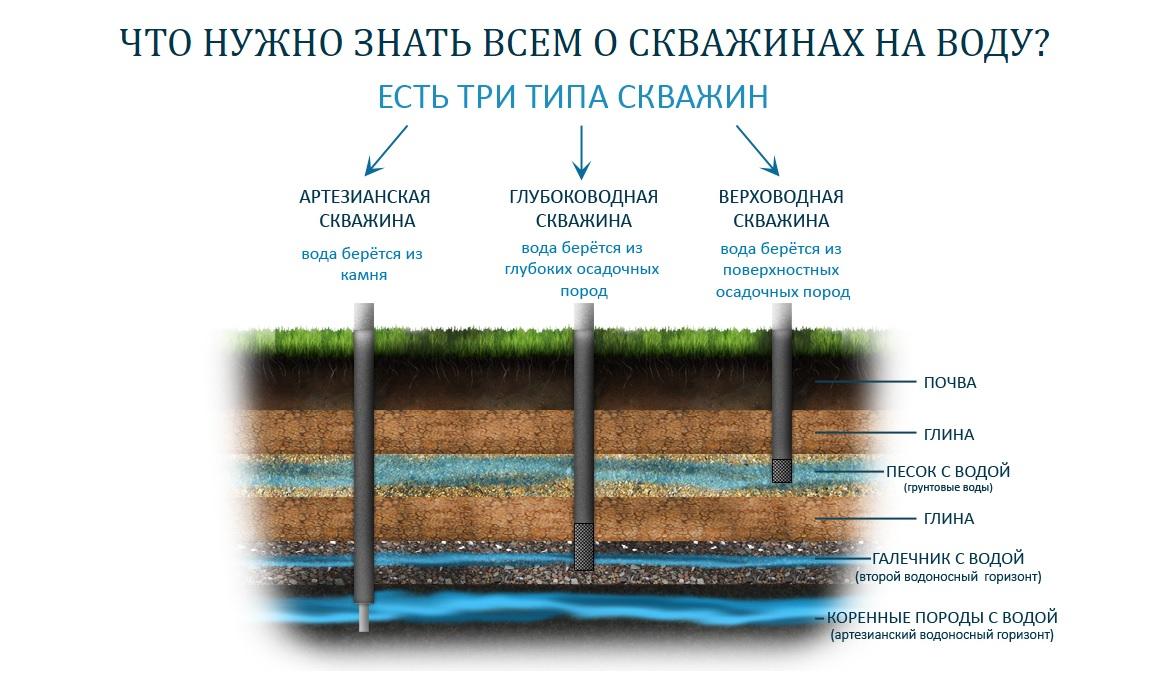 Когда и где лучше бурить скважину на воду на участке?
